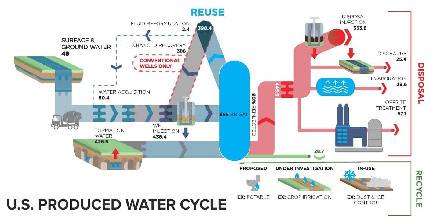 Oil and Gas Wastewater is a Proving Ground for Nanotechnology Enabled Water Treatment