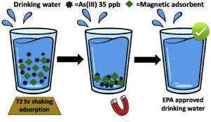 Magnetic nano-adsorbents for the removal of arsenic in drinking water